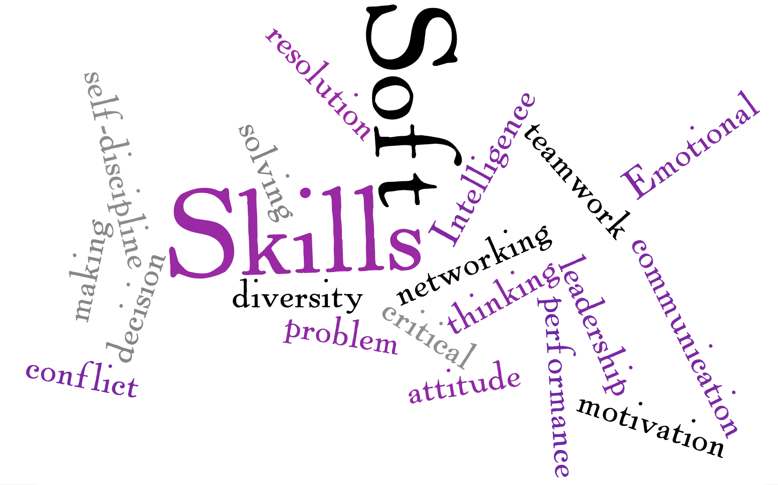skills needed for a customer service job