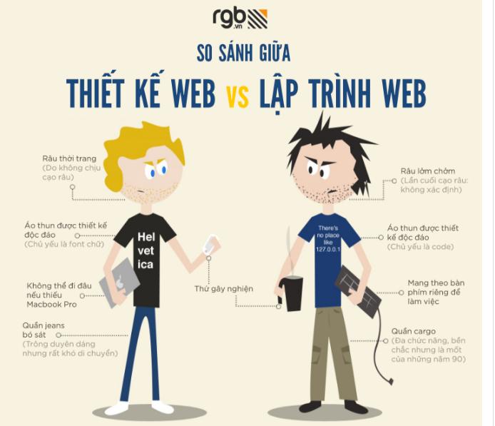 So Sánh Giữa Thiết Kế Web Vs Lập Trình Web