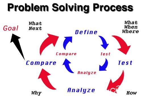 Kỹ năng giải quyết vấn đề và ra quyết định
