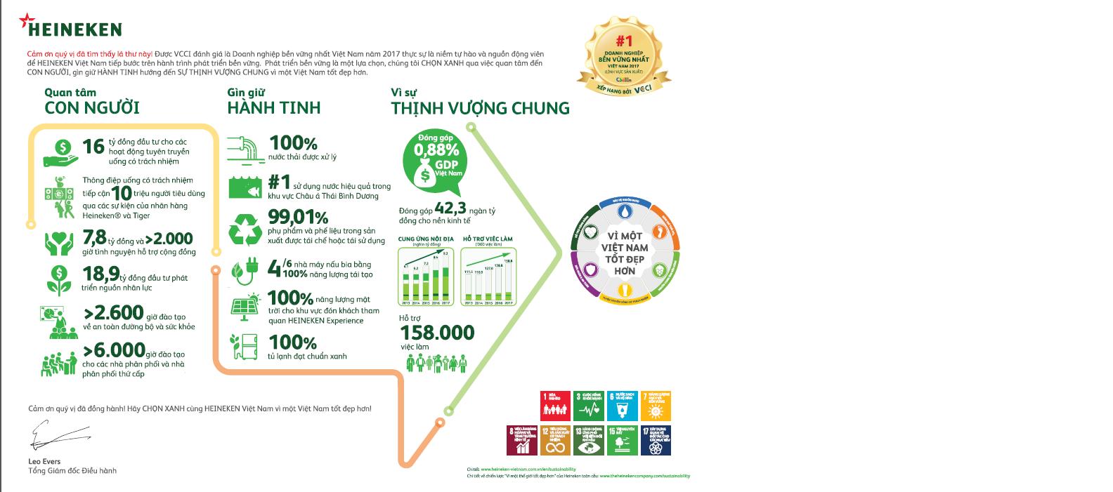 HEINEKEN HANOI - Sustainability Factsheet-  2017