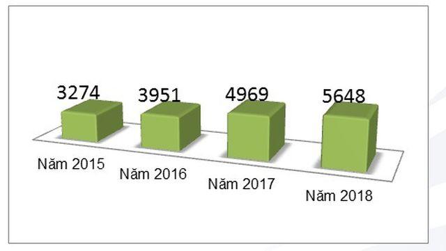 """5 Lần Liên Tiếp Lọt """"TOP 100 môi trường làm việc tốt nhất Việt Nam"""""""