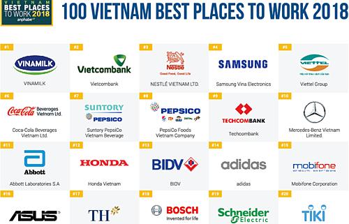 PNJ Tăng Hạng Vượt Bậc Trong Top 100 Nơi Làm Việc Tốt Nhất Việt Nam
