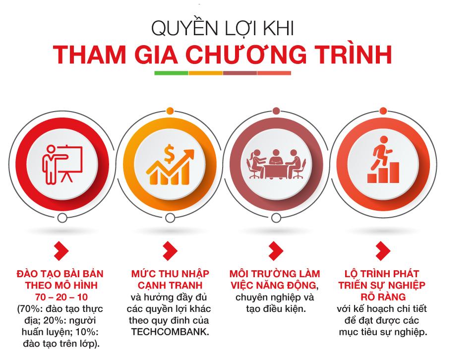 Chương trình Tuyển dụng quy mô lớn nhất năm của Techcombank
