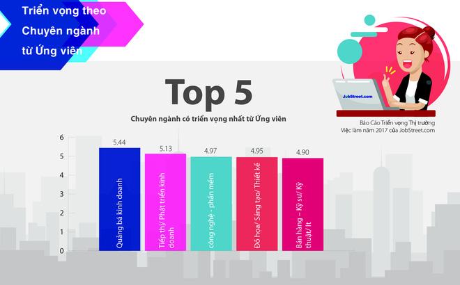 """TOP 5 NGÀNH NGHỀ """"HOT"""" HIỆN NAY"""
