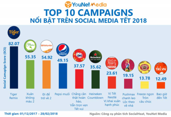 HIGHLANDS COFFEE - TOP 10 MARKETING CAMPAIGN TET 2018